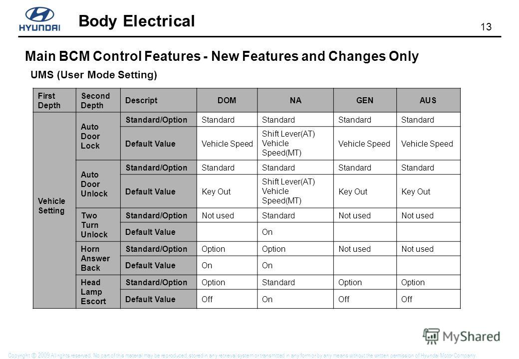 13 Body Electrical Copyright 2009 All rights reserved. No part of this material may be reproduced, stored in any retrieval system or transmitted in any form or by any means without the written permission of Hyundai Motor Company. Main BCM Control Fea