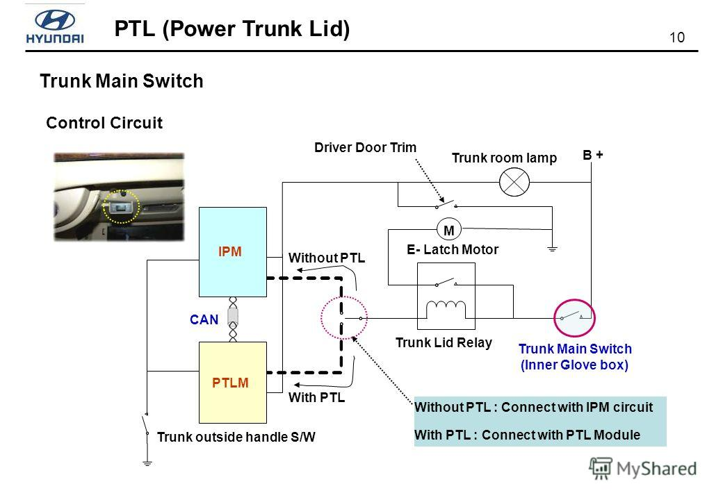 PTL (Power Trunk Lid) 10 Control Circuit Trunk room lamp B + IPM PTLM M E- Latch Motor Trunk Lid Relay Trunk Main Switch (Inner Glove box) Driver Door Trim Without PTL With PTL Without PTL : Connect with IPM circuit With PTL : Connect with PTL Module