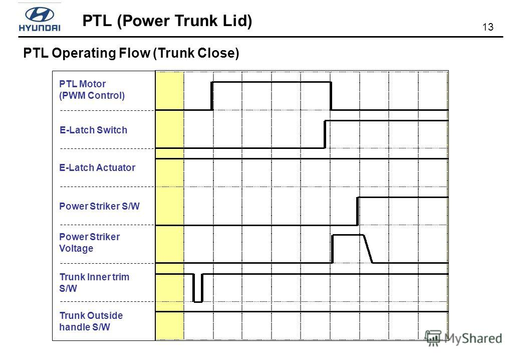 PTL (Power Trunk Lid) 13 PTL Operating Flow (Trunk Close) PTL Motor (PWM Control) E-Latch Actuator E-Latch Switch Power Striker S/W Power Striker Voltage Trunk Inner trim S/W Trunk Outside handle S/W