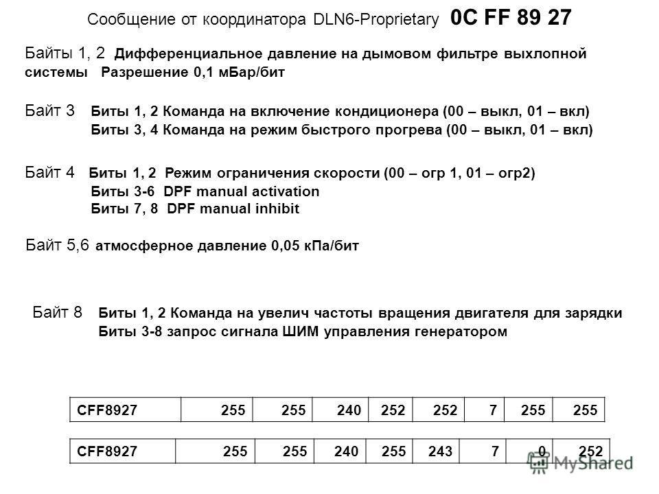 Cообщение от координатора DLN6-Proprietary 0C FF 89 27 Байты 1, 2 Дифференциальное давление на дымовом фильтре выхлопной системы Разрешение 0,1 м Бар/бит Байт 3 Биты 1, 2 Команда на включение кондиционера (00 – выкл, 01 – вкл) Биты 3, 4 Команда на ре