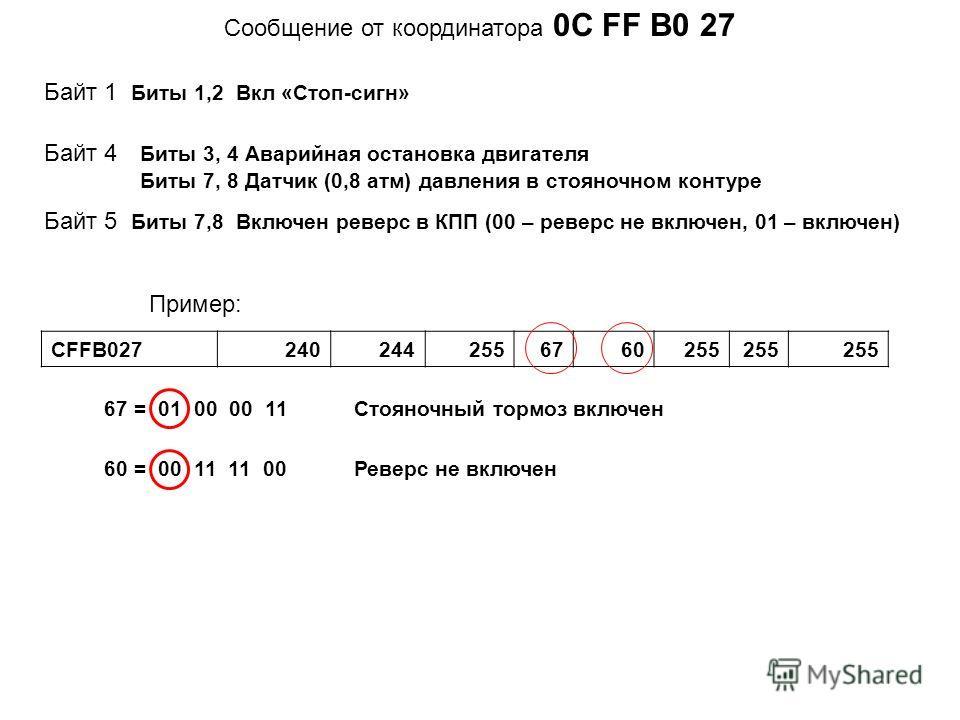 Cообщение от координатора 0C FF В0 27 Байт 4 Биты 3, 4 Аварийная остановка двигателя Биты 7, 8 Датчик (0,8 атм) давления в стояночном контуре Байт 5 Биты 7,8 Включен реверс в КПП (00 – реверс не включен, 01 – включен) CFFB0272402442556760255 Пример: