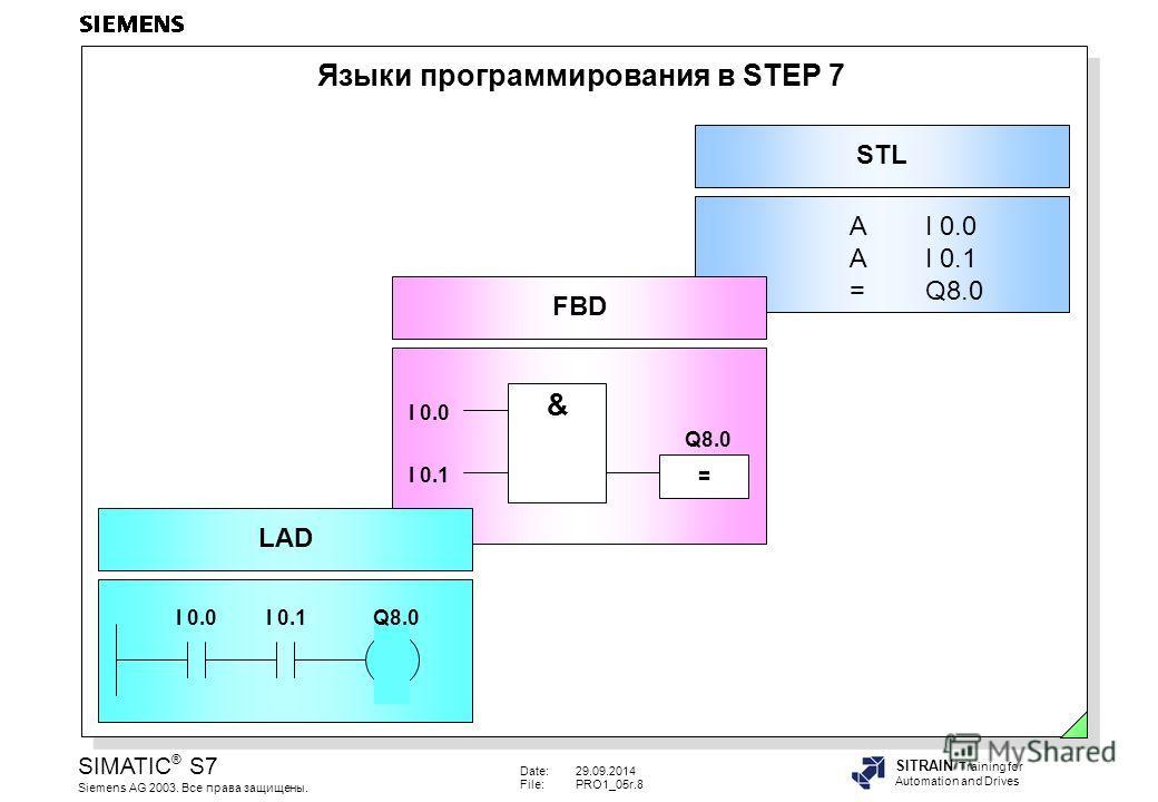 Date:29.09.2014 File:PRO1_05r.8 SIMATIC ® S7 Siemens AG 2003. Все права защищены. SITRAIN Training for Automation and Drives Языки программирования в STEP 7 AI 0.0 AI 0.1 = Q8.0 STL & Q8.0 = I 0.0 I 0.1 FBD I 0.0I 0.1Q8.0 LAD