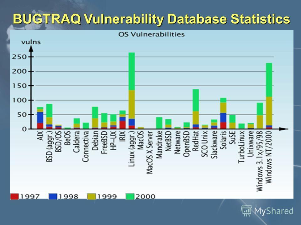 BUGTRAQ Vulnerability Database Statistics