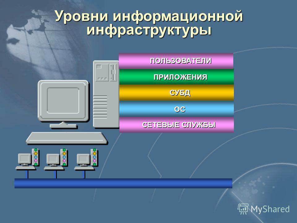 Уровни информационной инфраструктуры ПРИЛОЖЕНИЯ СУБД ОС СЕТЕВЫЕ СЛУЖБЫ ПОЛЬЗОВАТЕЛИ