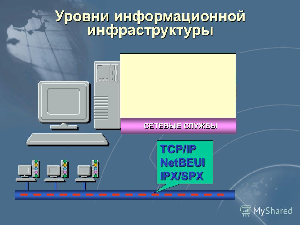 Уровни информационной инфраструктуры ПРИЛОЖЕНИЯ СУБД ОС СЕТЕВЫЕ СЛУЖБЫ ПОЛЬЗОВАТЕЛИ TCP/IPNetBEUIIPX/SPX