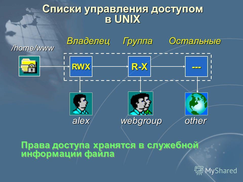 Слайд 52 Списки управления доступом в UNIX RWXR-Х--- /home/www Владелец Группа Остальные otherwebgroupalex Права доступа хранятся в служебной информации файла