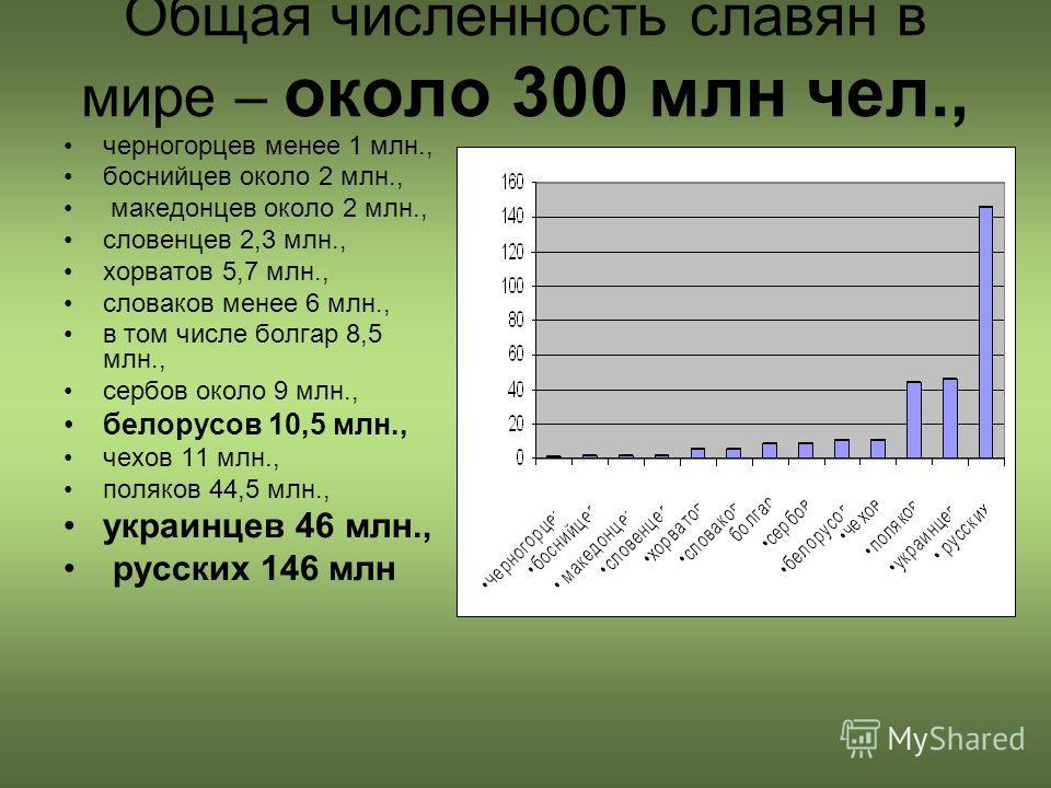 Общая численность славян в мире – около 300 млн чел., черногорцев менее 1 млн., боснийцев около 2 млн., македонцев около 2 млн., словенцев 2,3 млн., хорватов 5,7 млн., словаков менее 6 млн., в том числе болгар 8,5 млн., сербов около 9 млн., белорусов