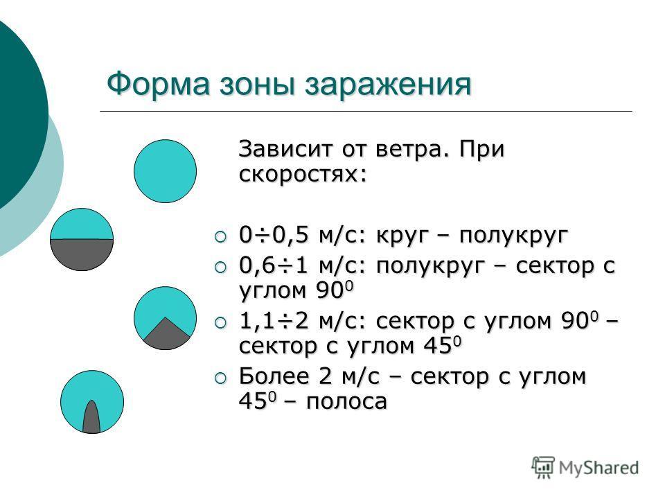 Форма зоны заражения Зависит от ветра. При скоростях: 0÷0,5 м/с: круг – полукруг 0÷0,5 м/с: круг – полукруг 0,6÷1 м/с: полукруг – сектор с углом 90 0 0,6÷1 м/с: полукруг – сектор с углом 90 0 1,1÷2 м/с: сектор с углом 90 0 – сектор с углом 45 0 1,1÷2