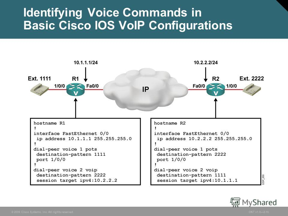 © 2006 Cisco Systems, Inc. All rights reserved.ONT v1.02-16 Identifying Voice Commands in Basic Cisco IOS VoIP Configurations