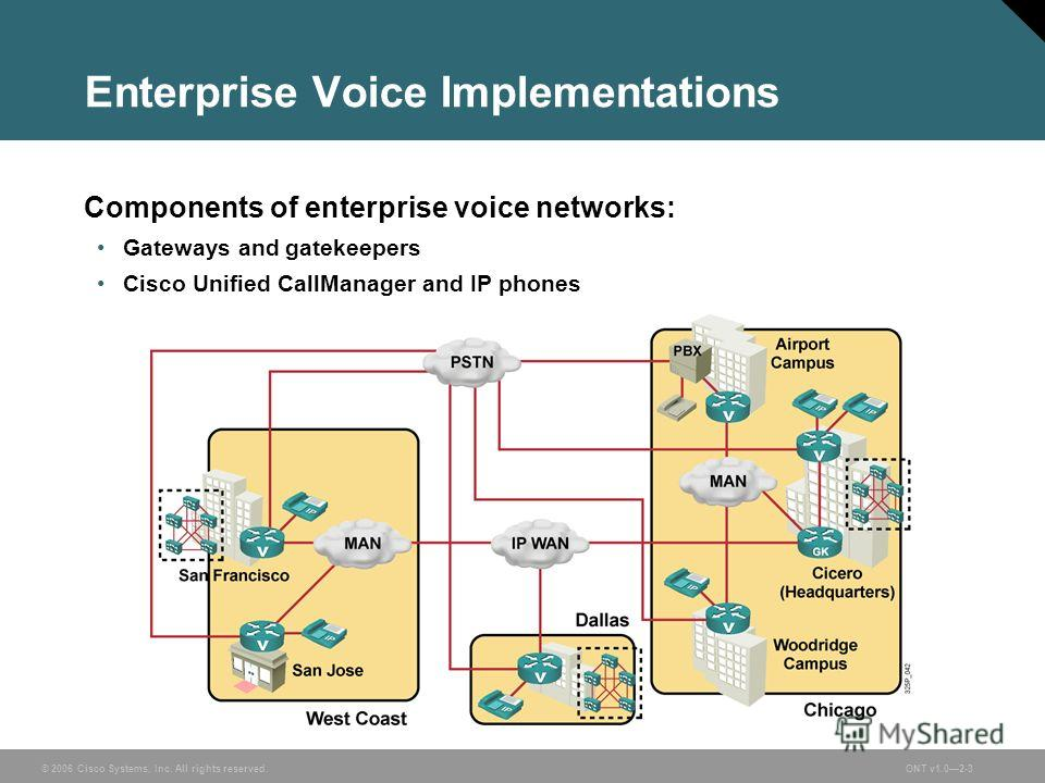 © 2006 Cisco Systems, Inc. All rights reserved.ONT v1.02-3 Enterprise Voice Implementations Components of enterprise voice networks: Gateways and gatekeepers Cisco Unified CallManager and IP phones