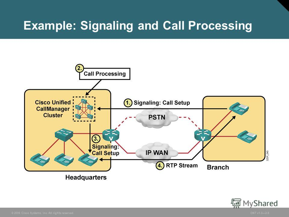 © 2006 Cisco Systems, Inc. All rights reserved.ONT v1.02-8 Example: Signaling and Call Processing