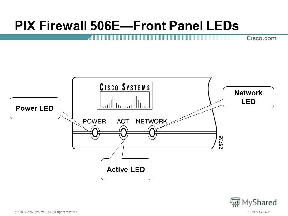 © 2004, Cisco Systems, Inc. All rights reserved. CSPFA 3.24-11 PIX Firewall 506EFront Panel LEDs Network LED Active LED Power LED