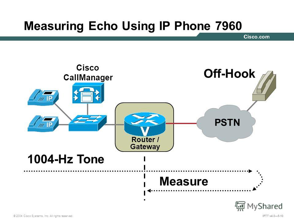 © 2004 Cisco Systems, Inc. All rights reserved. IPTT v4.05-10 Router / Gateway Cisco CallManager Measuring Echo Using IP Phone 7960 1004-Hz Tone Measure Off-Hook PSTN