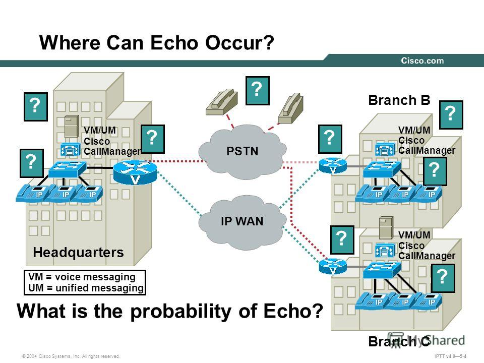 © 2004 Cisco Systems, Inc. All rights reserved. IPTT v4.05-4 Where Can Echo Occur? Headquarters Branch B Branch C Cisco CallManager VM/UM Cisco CallManager VM/UM Cisco CallManager VM/UM ? ? ? ? ? What is the probability of Echo? ?? ? ? IP WAN PSTN VM