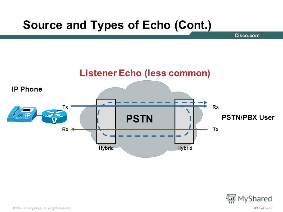 © 2004 Cisco Systems, Inc. All rights reserved. IPTT v4.05-7 Source and Types of Echo (Cont.) Listener Echo (less common) IP Phone PSTN/PBX User PSTN Hybrid Rx Tx Rx