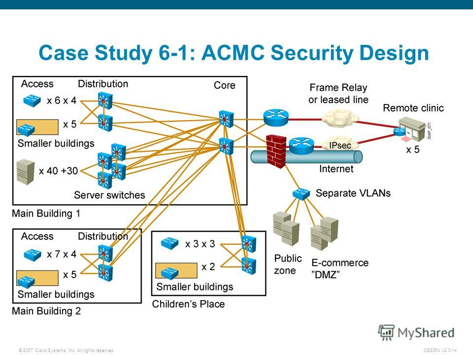 © 2007 Cisco Systems, Inc. All rights reserved.DESGN v2.0-14 Case Study 6-1: ACMC Security Design