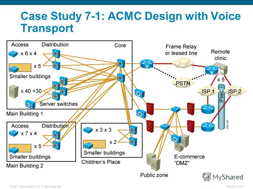 © 2007 Cisco Systems, Inc. All rights reserved.DESGN v2.0-17 Case Study 7-1: ACMC Design with Voice Transport
