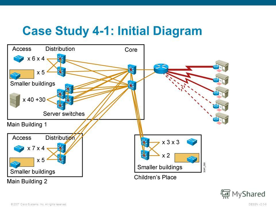 cisco systems implementing erp harvard case study Cisco systems, inc: implementing erp cisco systems, inc: implementing erp a case study presented by dylan morgan, simon solomon, and zachary gonzales overview cisco the implementation climb vips of early cisco dilemma cisco cisco.