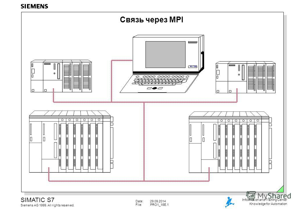 Date:29.09.2014 File:PRO1_16E.1 SIMATIC S7 Siemens AG 1999. All rights reserved. Information and Training Center Knowledge for Automation Связь через MPI