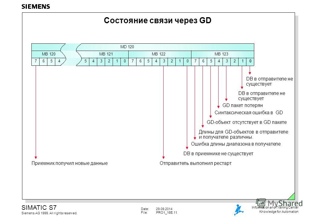 Date:29.09.2014 File:PRO1_16E.11 SIMATIC S7 Siemens AG 1999. All rights reserved. Information and Training Center Knowledge for Automation DB в отправителе не существует Состояние связи через GD MB 120 7654543210 MB 121 MD 120 76543210 MB 122 654321