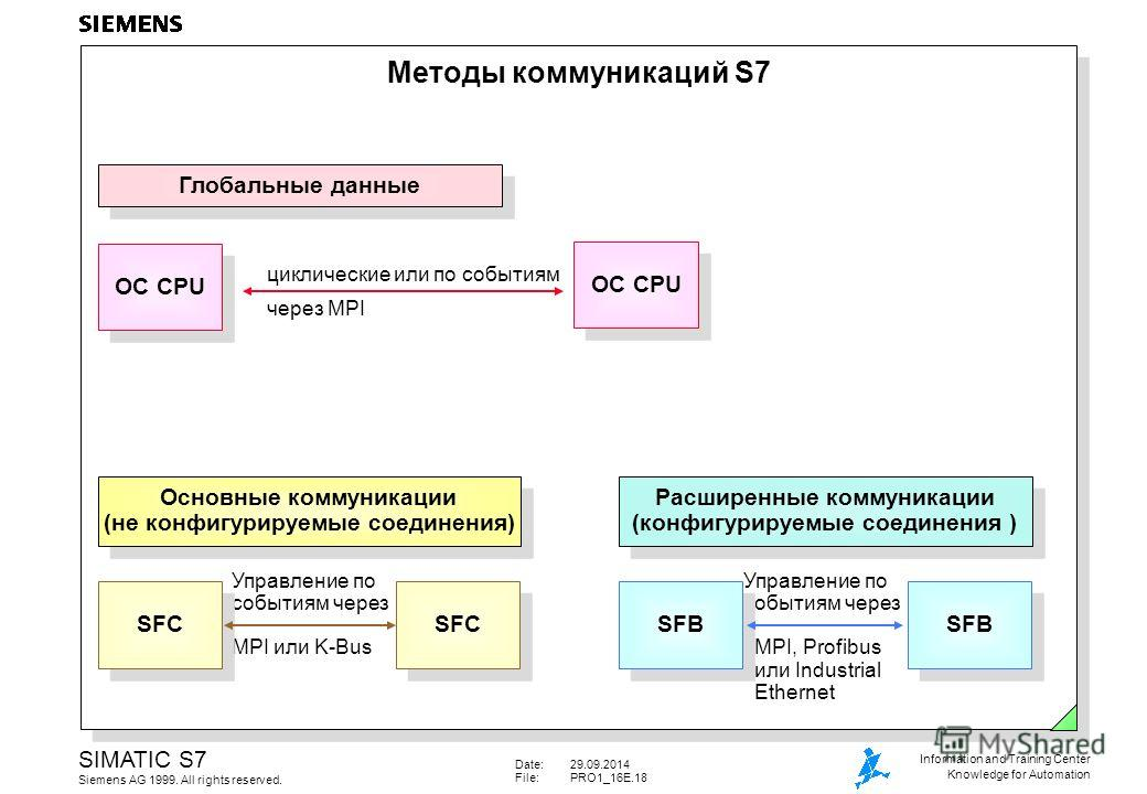 Date:29.09.2014 File:PRO1_16E.18 SIMATIC S7 Siemens AG 1999. All rights reserved. Information and Training Center Knowledge for Automation Управление по событиям через MPI, Profibus или Industrial Ethernet Управление по событиям через MPI или K-Bus М
