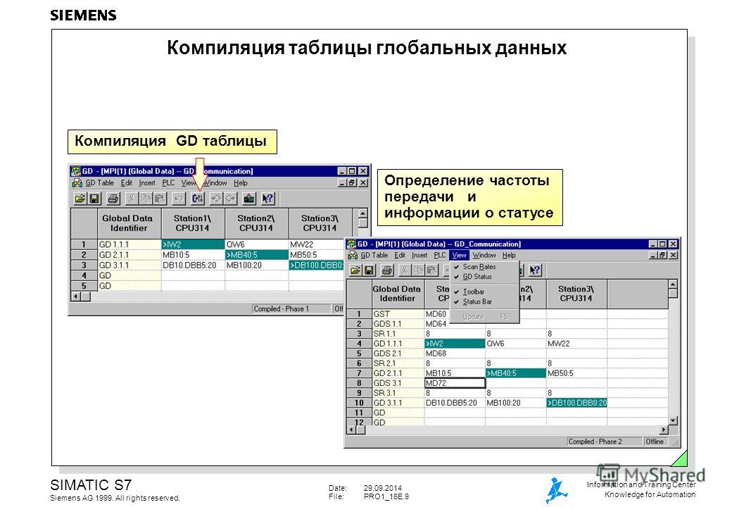 Date:29.09.2014 File:PRO1_16E.9 SIMATIC S7 Siemens AG 1999. All rights reserved. Information and Training Center Knowledge for Automation Компиляция таблицы глобальных данных Компиляция GD таблицы Определение частоты передачи и информации о статусе