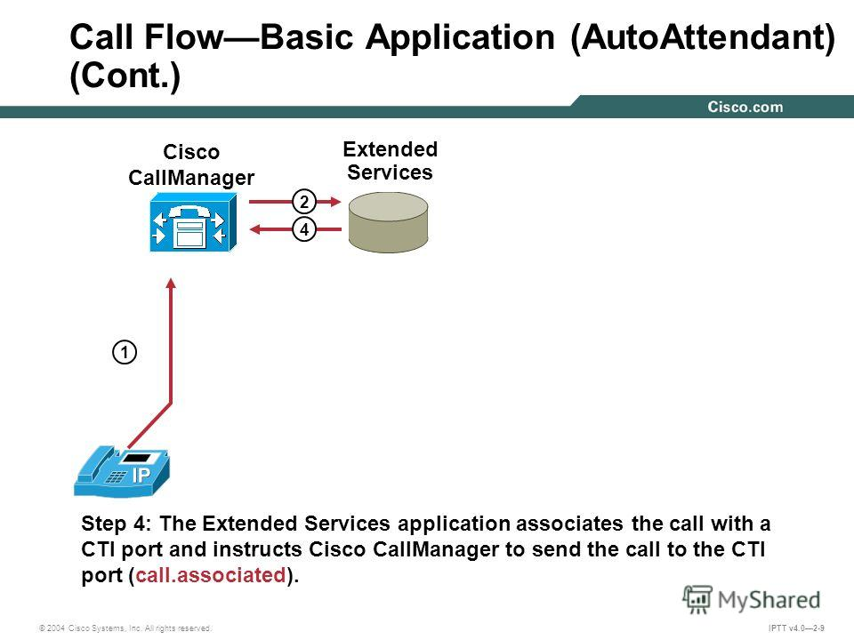 © 2004 Cisco Systems, Inc. All rights reserved. IPTT v4.02-9 Step 4: The Extended Services application associates the call with a CTI port and instructs Cisco CallManager to send the call to the CTI port (call.associated). 1 2 4 Call FlowBasic Applic