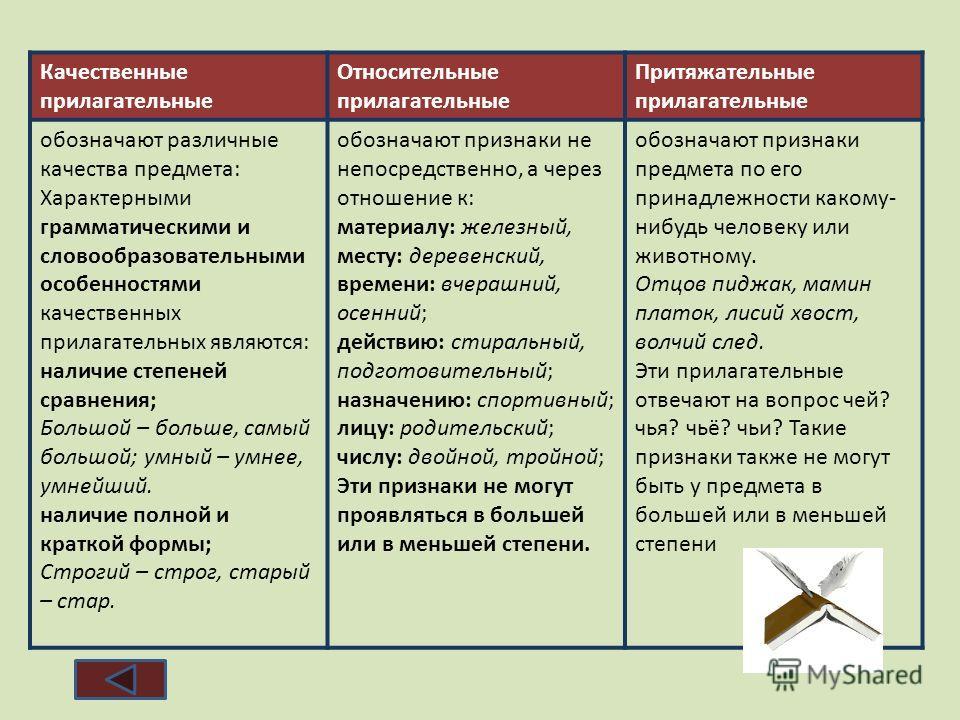 Качественные прилагательные Относительные прилагательные Притяжательные прилагательные обозначают различные качества предмета: Характерными грамматическими и словообразовательными особенностями качественных прилагательных являются: наличие степеней с