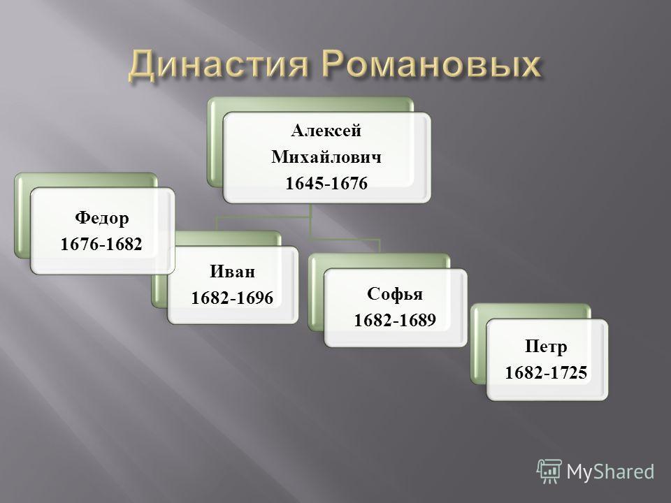 Алексей Михайлович 1645-1676 Иван 1682-1696 Софья 1682-1689 Федор 1676-1682 Петр 1682-1725