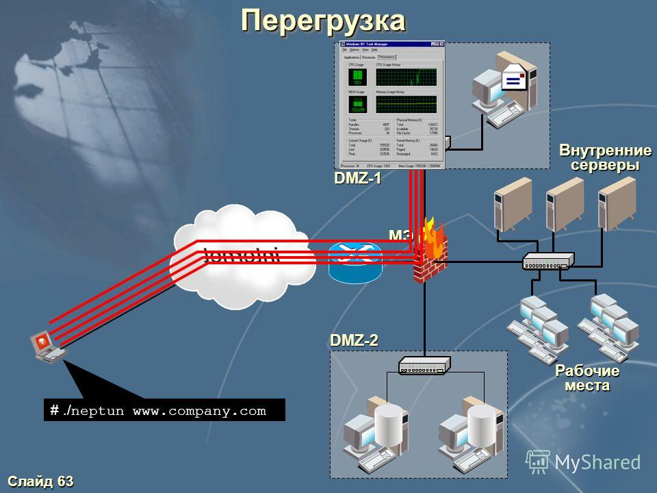 Слайд 62 Классификация атак по механизмам реализации Подозрительная активность (разведка) Бесполезное расходование вычислительных ресурсов (перегрузка) Пассивное прослушивание