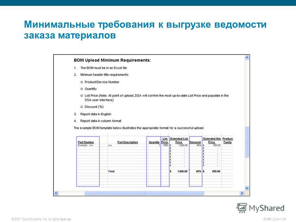 © 2007 Cisco Systems, Inc. All rights reserved. SMBE v2.01-33 Минимальные требования к выгрузке ведомости заказа материалов