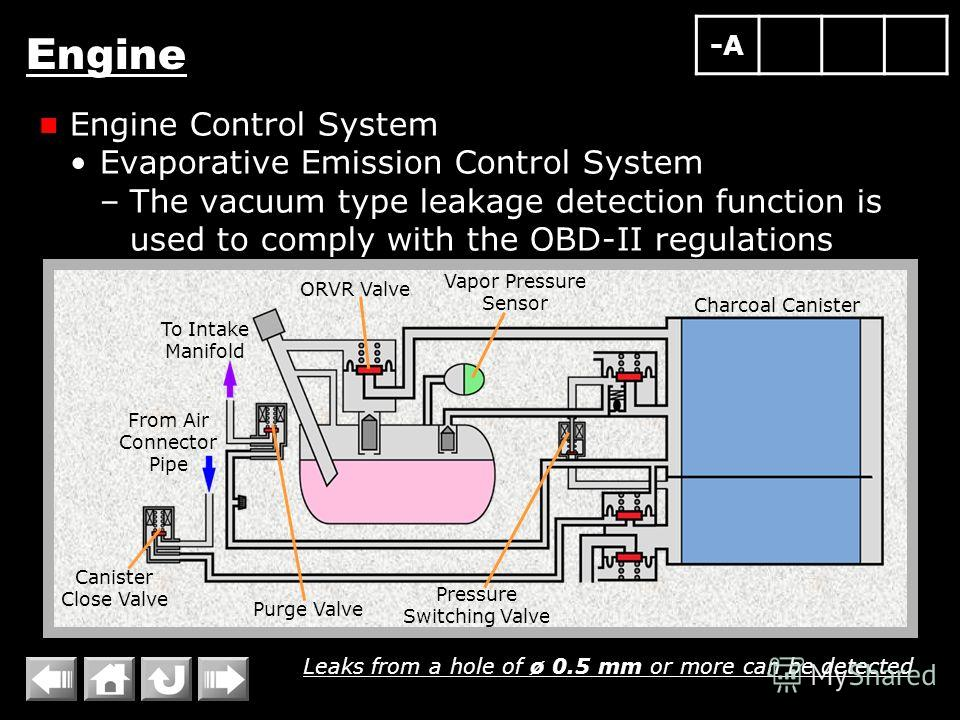 Engine Engine Control System Evaporative Emission Control System –The vacuum type leakage detection function is used to comply with the OBD-II regulations Leaks from a hole of ø 0.5 mm or more can be detected Canister Close Valve Vapor Pressure Senso