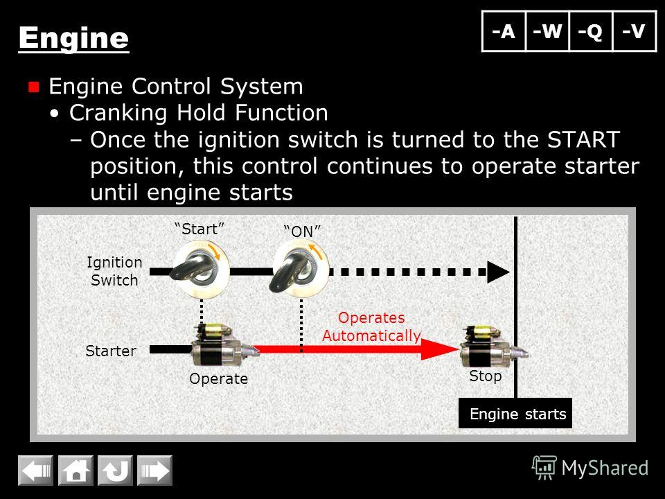 Engine Engine Control System Cranking Hold Function –Once the ignition switch is turned to the START position, this control continues to operate starter until engine starts Starter Ignition Switch Engine starts Start Operate Operates Automatically ON