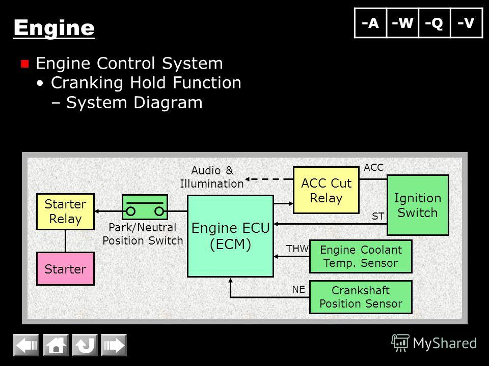 Engine Engine Control System Cranking Hold Function –System Diagram ST ACC NE THW Park/Neutral Position Switch Audio & Illumination Starter Relay Starter Engine Coolant Temp. Sensor Crankshaft Position Sensor ACC Cut Relay Ignition Switch Engine ECU