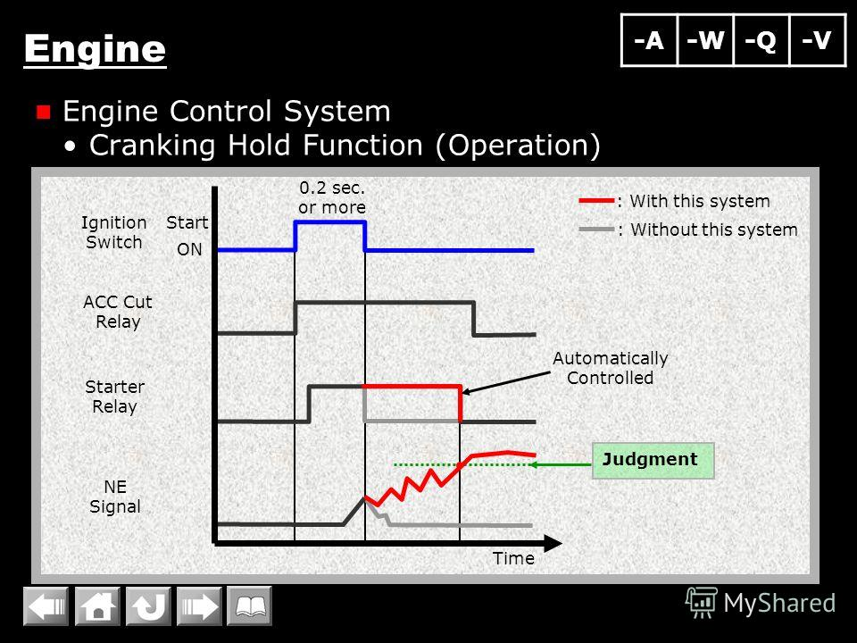 Engine Engine Control System Cranking Hold Function (Operation) Ignition Switch Starter Relay ACC Cut Relay NE Signal Time Start : Without this system : With this system Automatically Controlled Judgment 0.2 sec. or more ON -A-W-Q-V