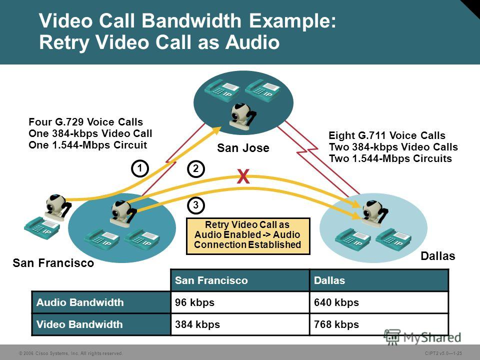 © 2006 Cisco Systems, Inc. All rights reserved.CIPT2 v5.01-25 Video Call Bandwidth Example: Retry Video Call as Audio Retry Video Call as Audio Enabled -> Audio Connection Established San FranciscoDallas Audio Bandwidth96 kbps640 kbps Video Bandwidth