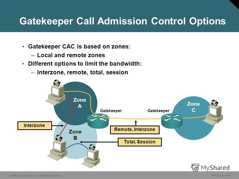 © 2006 Cisco Systems, Inc. All rights reserved.CIPT2 v5.01-27 Gatekeeper Call Admission Control Options Gatekeeper CAC is based on zones: –Local and remote zones Different options to limit the bandwidth: –Interzone, remote, total, session Zone C Zone