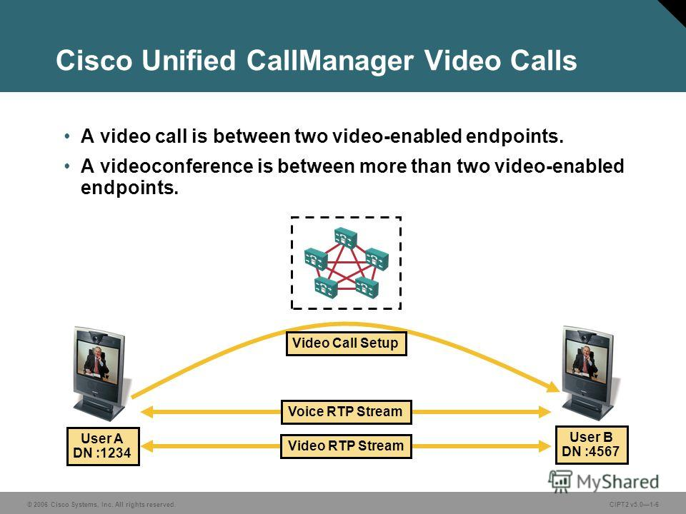 © 2006 Cisco Systems, Inc. All rights reserved.CIPT2 v5.01-6 Cisco Unified CallManager Video Calls A video call is between two video-enabled endpoints. A videoconference is between more than two video-enabled endpoints. Video Call Setup Voice RTP Str