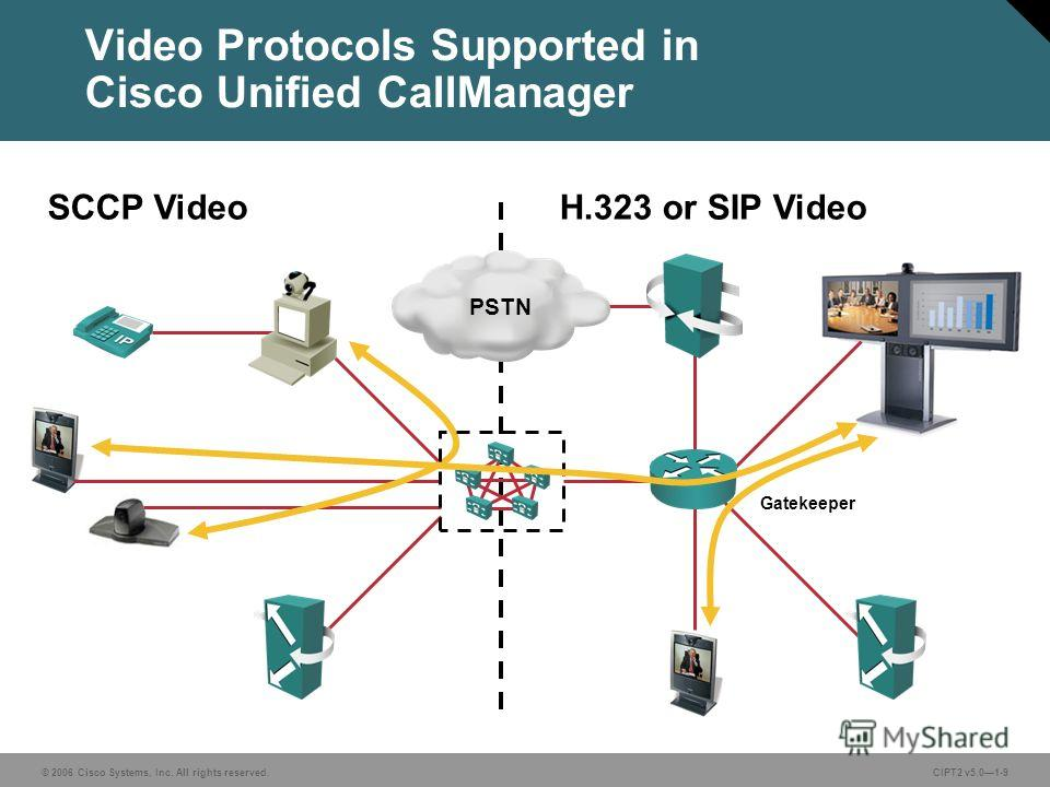 © 2006 Cisco Systems, Inc. All rights reserved.CIPT2 v5.01-9 PSTN Video Protocols Supported in Cisco Unified CallManager SCCP Video Gatekeeper H.323 or SIP Video