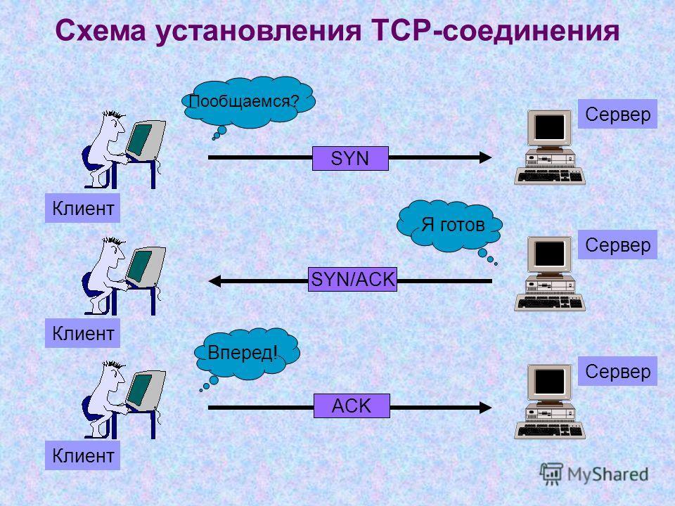 Схема установления ТСР-соединения Клиент Сервер Пообщаемся? Я готов Вперед! SYN SYN/ACK ACK Клиент Сервер