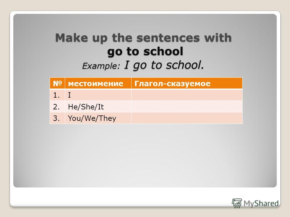 Make up the sentences with go to school Example: I go to school. местоимение Глагол-сказуемое 1. I 2.He/She/It 3.You/We/They