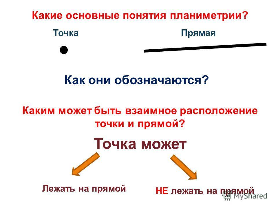 Какие основные понятия планиметрии? Точка Прямая Каким может быть взаимное расположение точки и прямой? Точка может Лежать на прямой НЕ лежать на прямой Как они обозначаются?