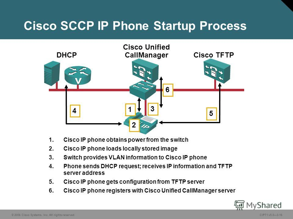© 2006 Cisco Systems, Inc. All rights reserved. CIPT1 v5.03-16 Cisco SCCP IP Phone Startup Process Cisco Unified CallManager Cisco TFTPDHCP 1. Cisco IP phone obtains power from the switch 2. Cisco IP phone loads locally stored image 3. Switch provide
