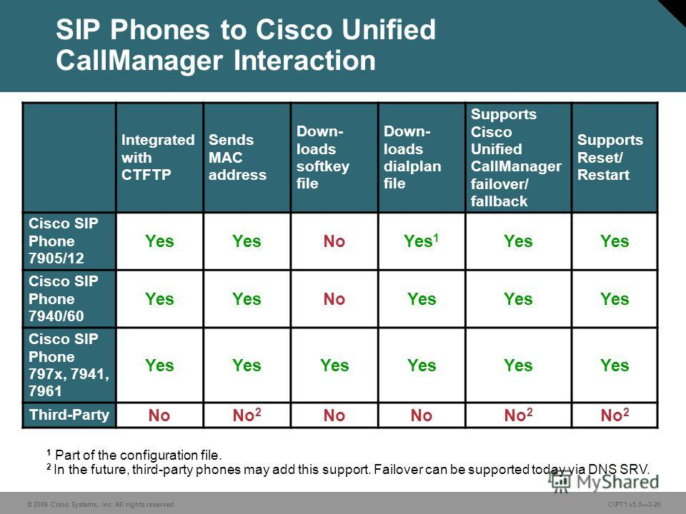 © 2006 Cisco Systems, Inc. All rights reserved. CIPT1 v5.03-20 SIP Phones to Cisco Unified CallManager Interaction Integrated with CTFTP Sends MAC address Down- loads softkey file Down- loads dialplan file Supports Cisco Unified CallManager failover/
