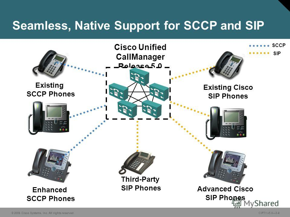 © 2006 Cisco Systems, Inc. All rights reserved. CIPT1 v5.03-4 Seamless, Native Support for SCCP and SIP Cisco Unified CallManager Release 5.0 Existing SCCP Phones SCCP SIP Advanced Cisco SIP Phones Enhanced SCCP Phones Existing Cisco SIP Phones Third
