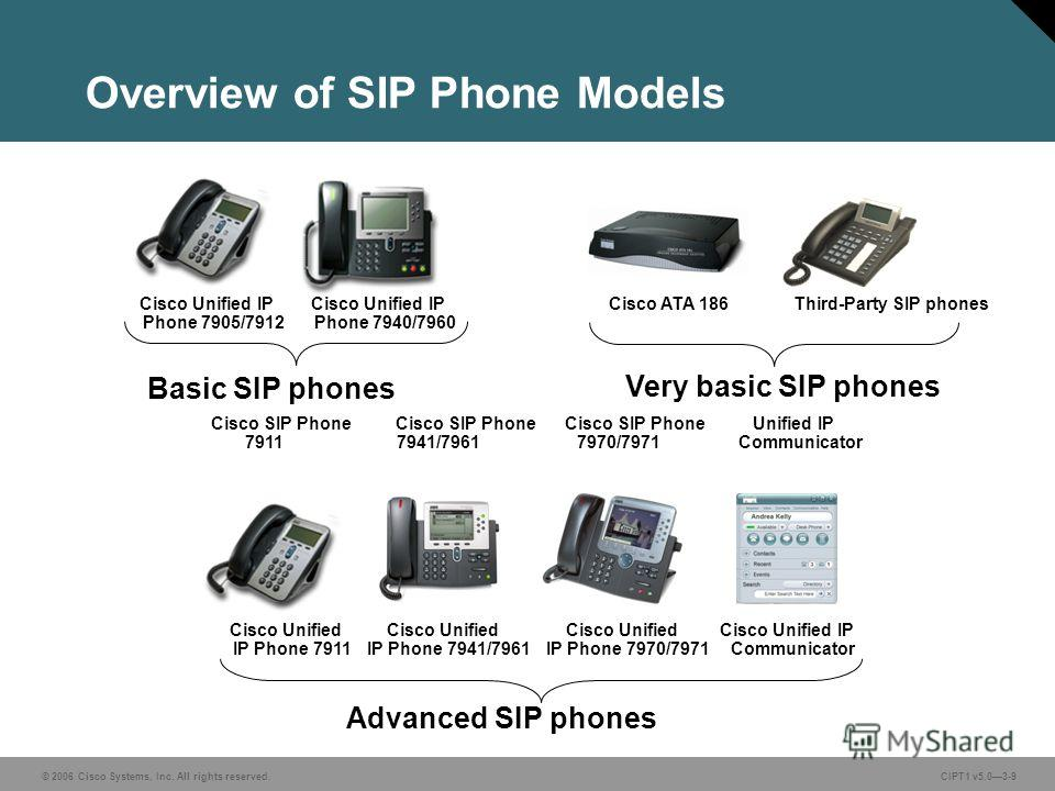 © 2006 Cisco Systems, Inc. All rights reserved. CIPT1 v5.03-9 Overview of SIP Phone Models Basic SIP phones Very basic SIP phones Cisco SIP Phone Cisco SIP Phone Cisco SIP Phone Unified IP 7911 7941/7961 7970/7971 Communicator Advanced SIP phones Cis