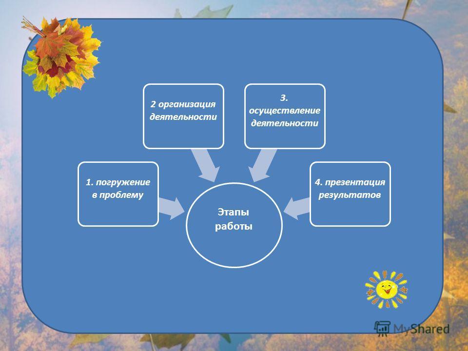 Этапы работы 1. погружение в проблему 2 организация деятельности 3. осуществление деятельности 4. презентация результатов