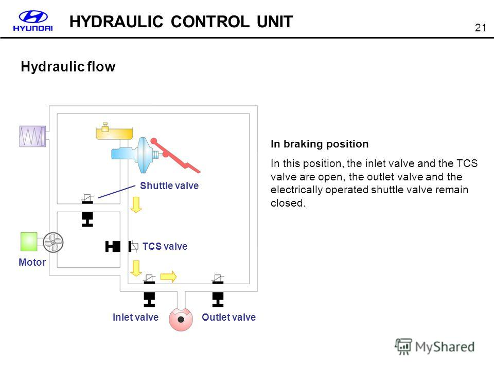 21 Hydraulic flow In braking position In this position, the inlet valve and the TCS valve are open, the outlet valve and the electrically operated shuttle valve remain closed. HYDRAULIC CONTROL UNIT Shuttle valve TCS valve Outlet valve Inlet valve Mo