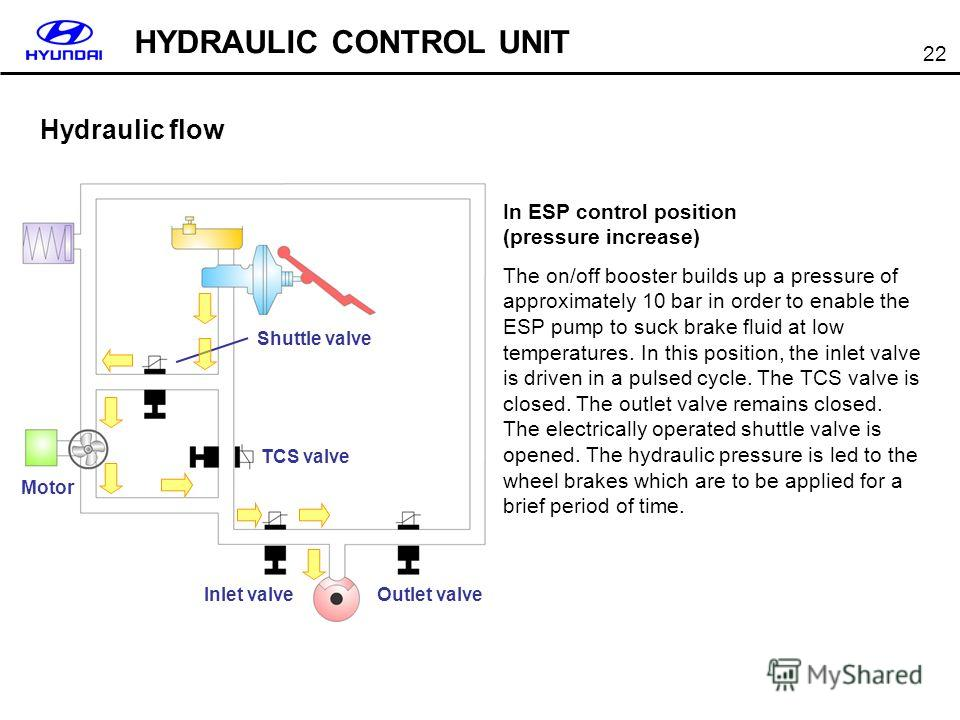 22 Hydraulic flow In ESP control position (pressure increase) The on/off booster builds up a pressure of approximately 10 bar in order to enable the ESP pump to suck brake fluid at low temperatures. In this position, the inlet valve is driven in a pu
