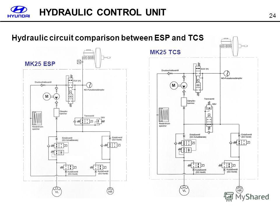 24 MK25 ESP MK25 TCS Hydraulic circuit comparison between ESP and TCS HYDRAULIC CONTROL UNIT